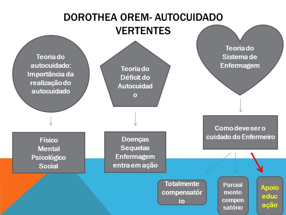 Dorothea Orem cvfreelettersbrandforesight