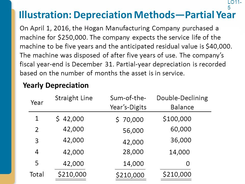 Chapter 11 Property, Plant, and Equipment and Intangible Assets - three methods of depreciation