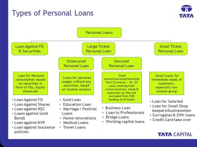 Personal Loans Revised- July ppt download