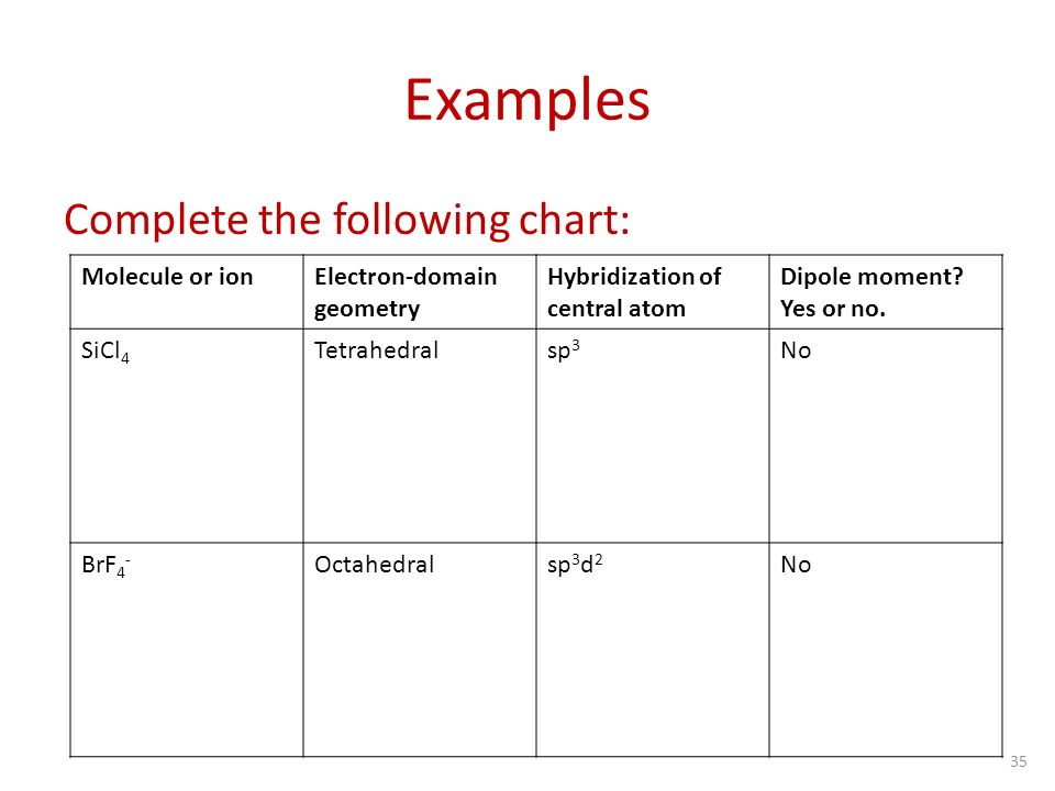 List of Synonyms and Antonyms of the Word Molecule Chart - molecular geometry chart