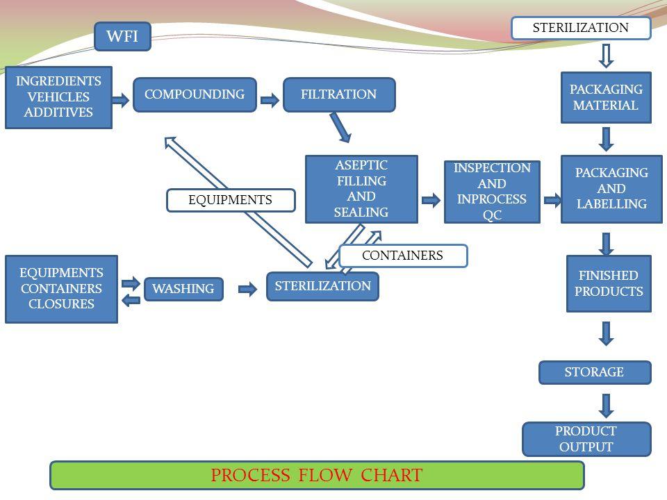 non linear manufacturing process diagram - Ecosia
