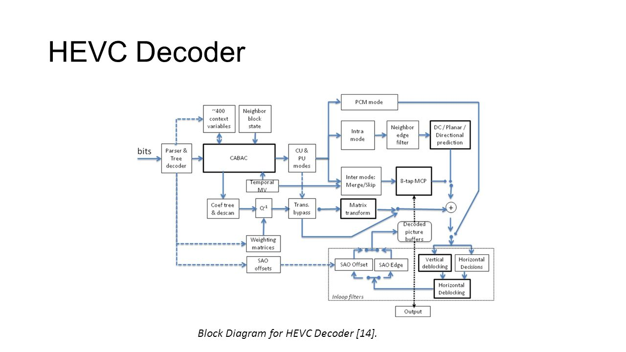 h.264 encoder and decoder block diagram