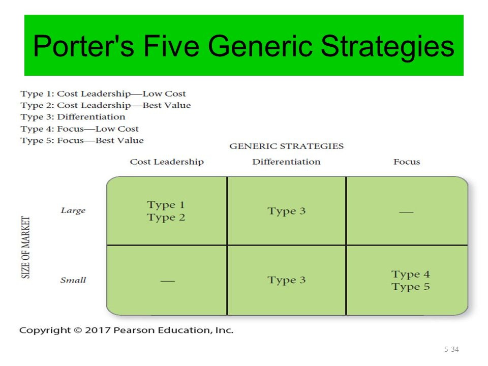 Michael porter\u0027s generic strategies Homework Help idessaynbqs - porter's three generic strategies