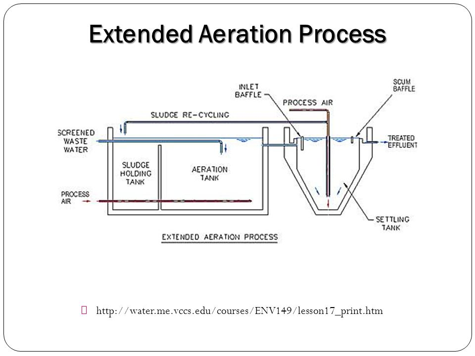 sequencing batch reactor process flow diagram