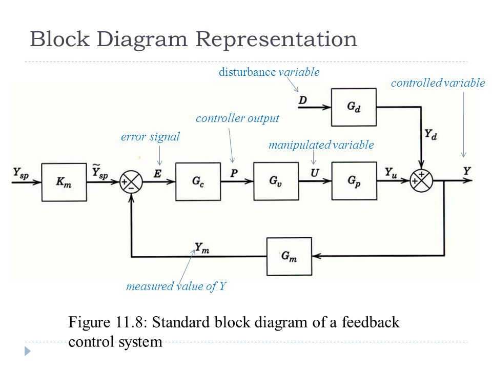 block diagram with disturbance
