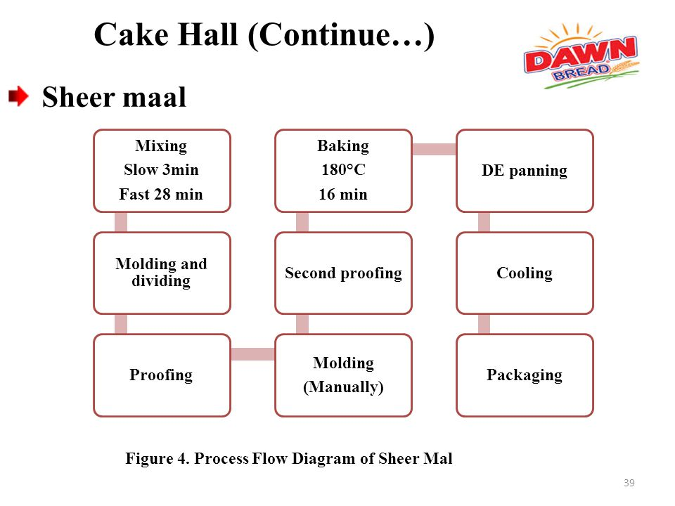 Process Flow Diagram Of Kfc Wiring Diagram