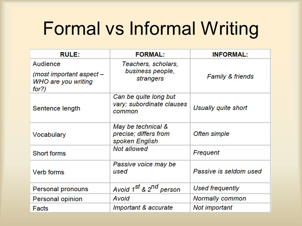 Informal and formal essays Term paper Example - akmcleaningservices