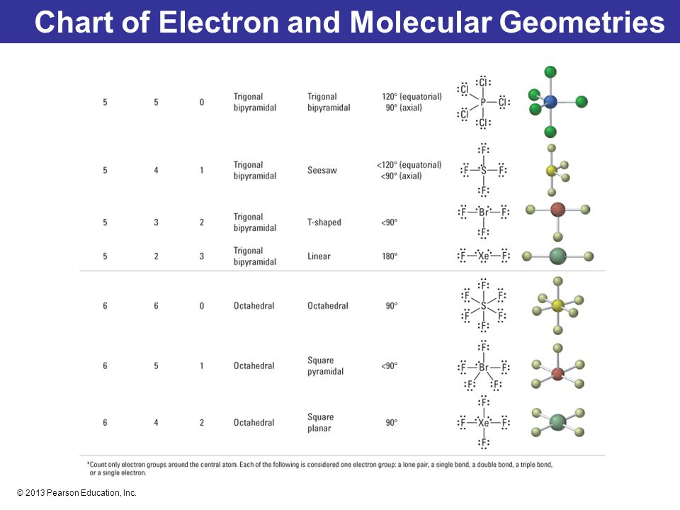 Molecular Shapes, Valence Bond Theory, and Molecular - ppt download - molecular geometry chart