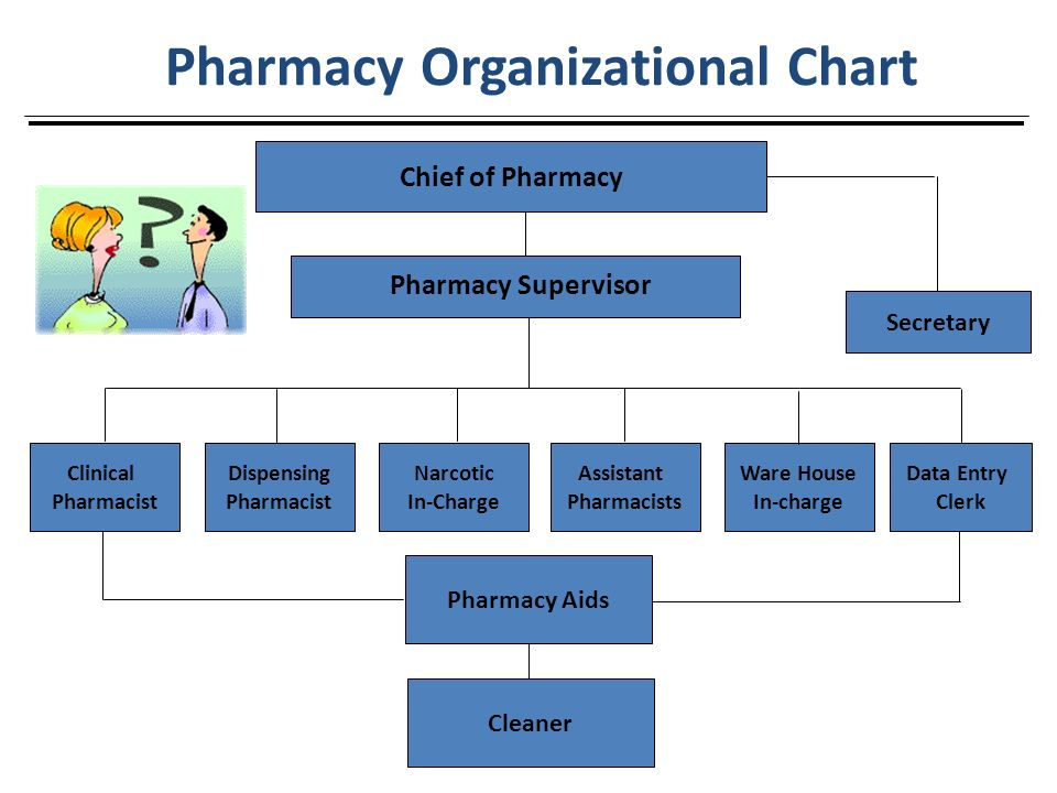 Hospital Pharmacy - ppt video online download - hospital organizational chart