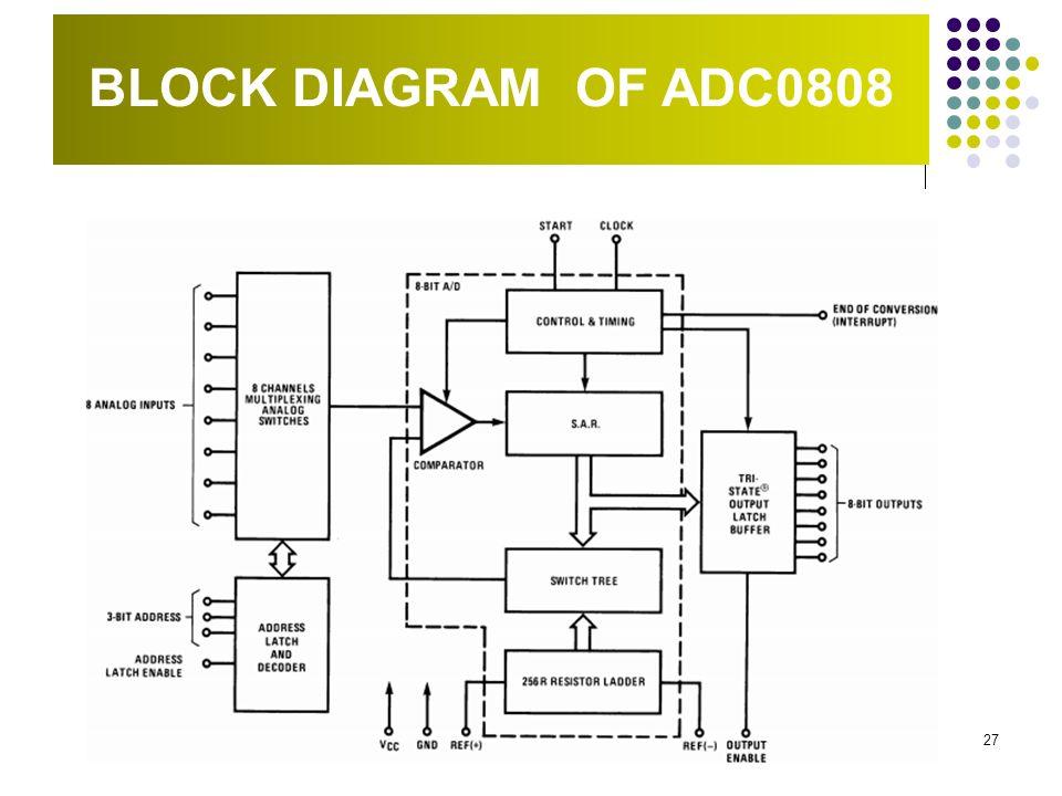 block diagram of 0808
