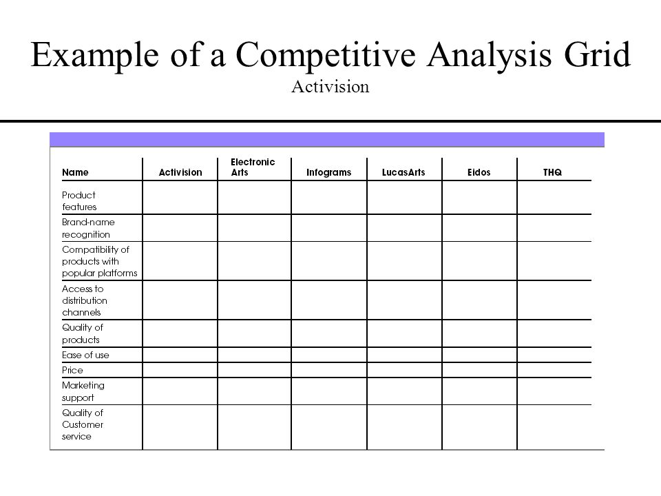 Template Competitor Analysis Template 20 Competitive Analysis