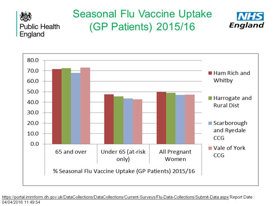 flu vaccine consent form 2015 16 - Brucebrianwilliams