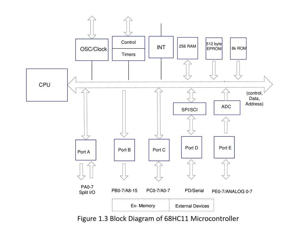 Magnificent Block Diagram Of 68Hc11 Blog Diagram Schema Wiring Database Numdin4X4Andersnl