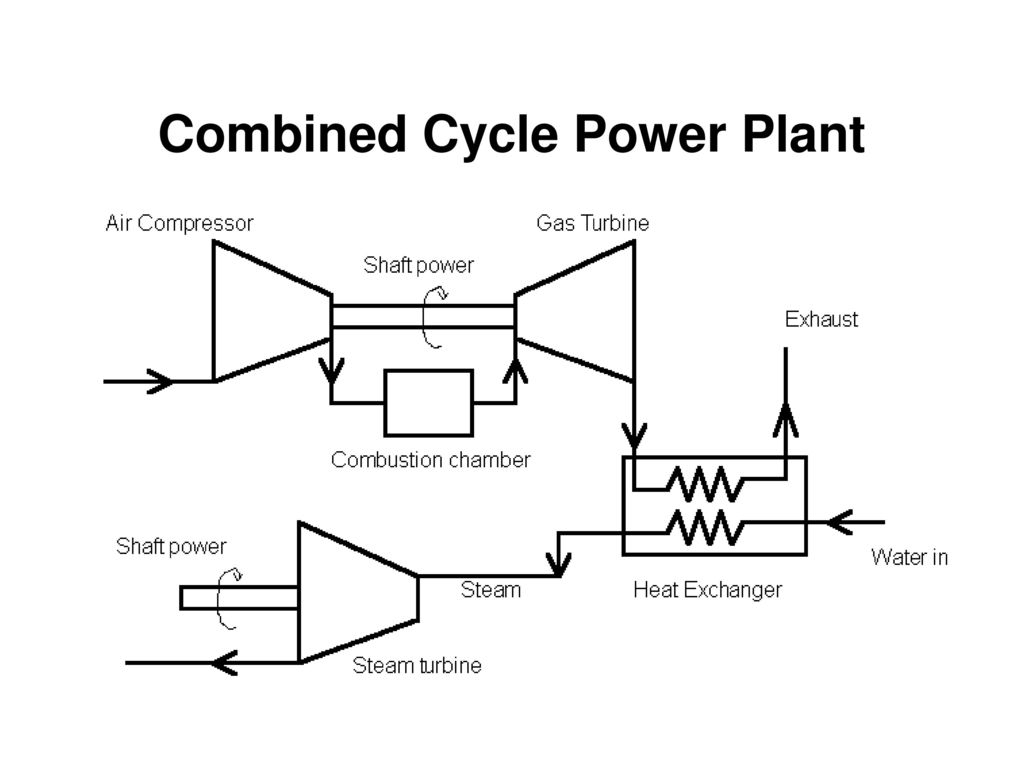 combined cycle power plant cycle diagram