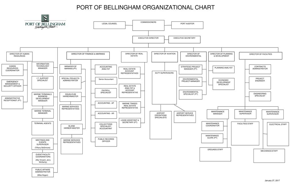 PORT OF BELLINGHAM ORGANIZATIONAL CHART - ppt download