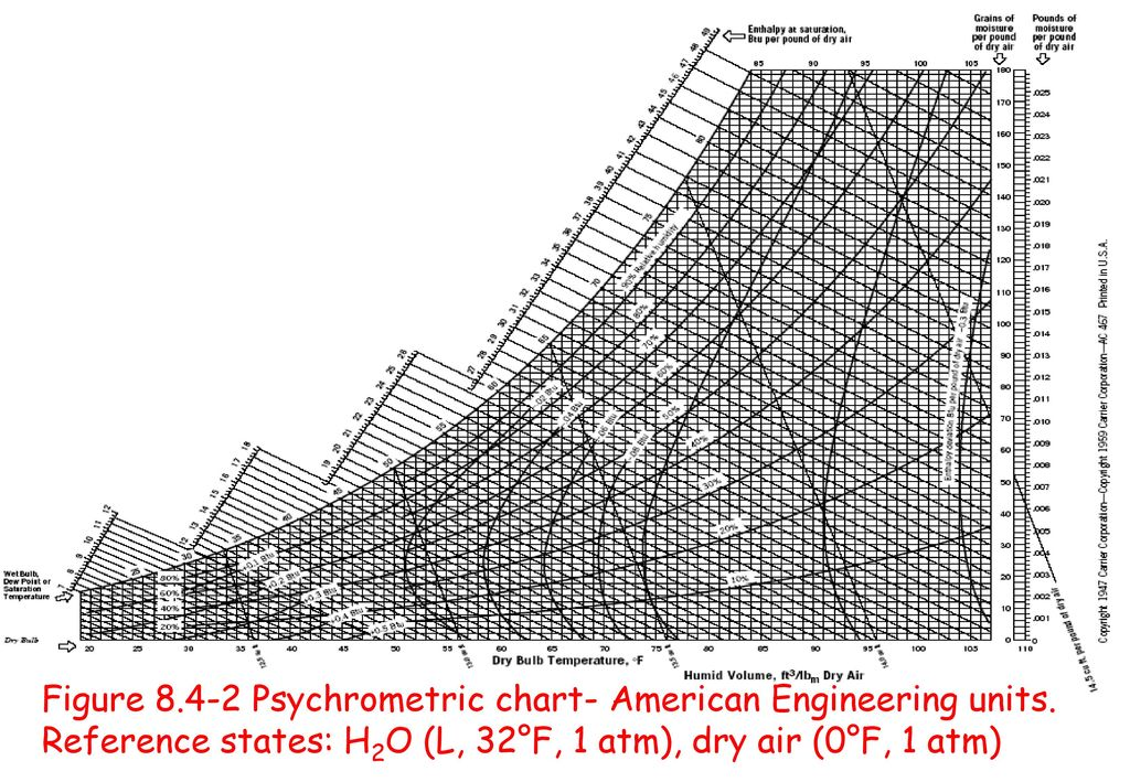 Psychrometric Chart (or Humidity Chart) - ppt video online download