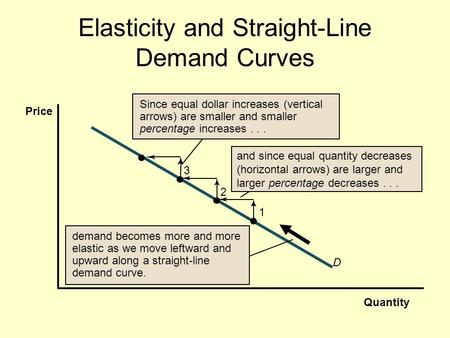 The End Of Elastic Oil Forbes Lecture 4 Working With Supply And Demand Ppt Download