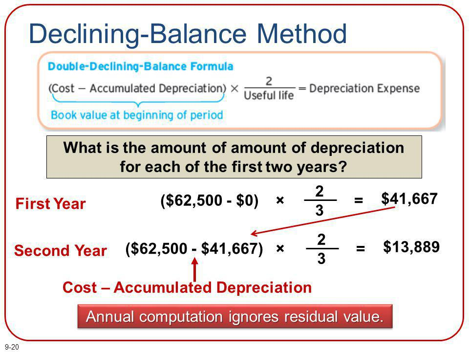 Long-Lived Tangible and Intangible Assets - ppt download - three methods of depreciation