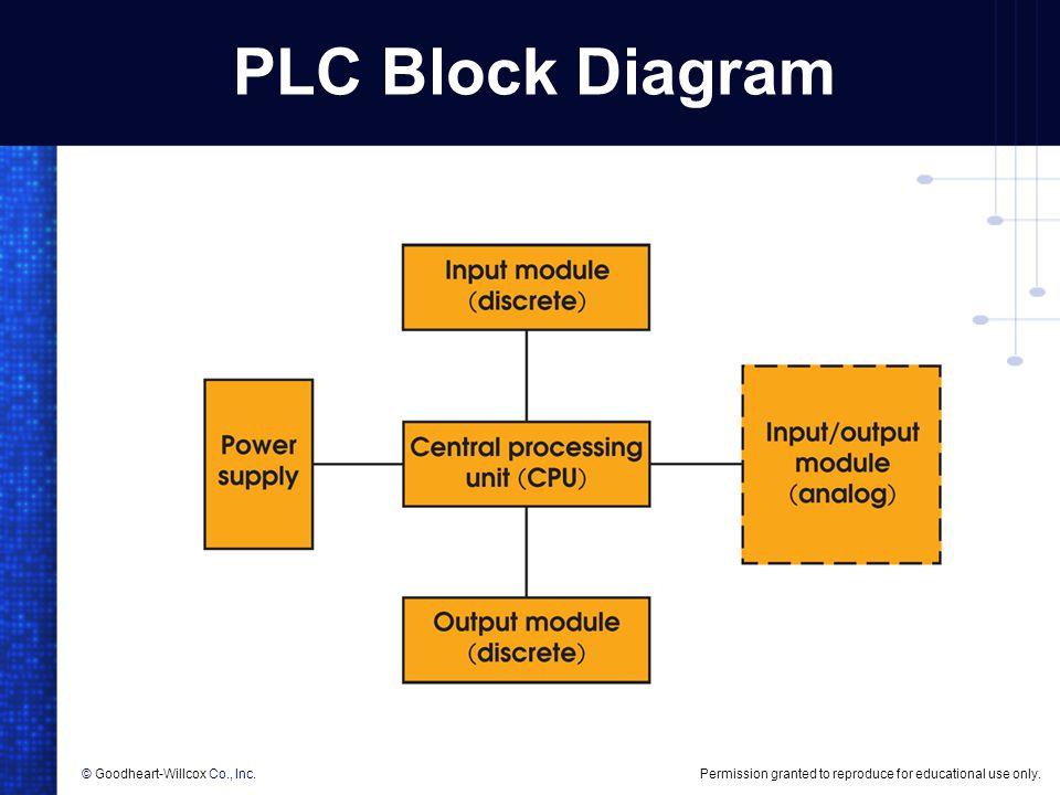 Plc ladder diagram ppt stlfamilylife unique ccuart Gallery