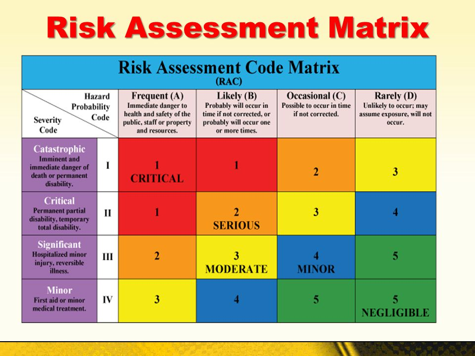 "Next Trainee Online Tests Interview And Assessment Day Risk Assessment What Is A Risk Assessment "" The Five Step"