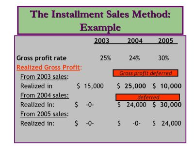 Cost Recovery Method Example Journal Entries