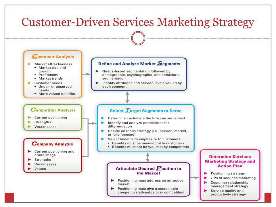 Positioning Services in Competitive Markets - ppt video online download