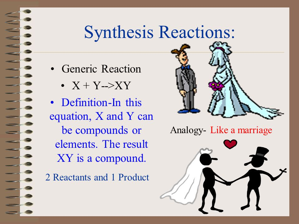 synthesis definition chemistry - Minimfagency - synthesis reaction