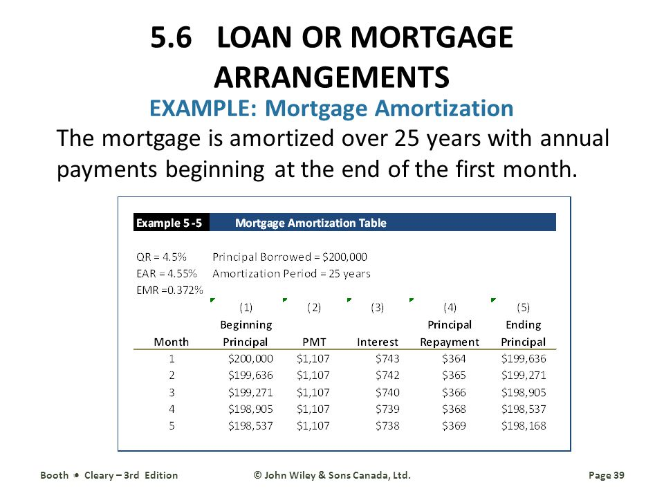 Loan Mortgage Loan Mortgage Amortization