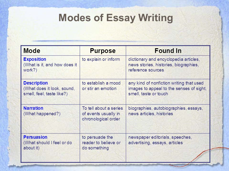 character essays essay writing expository essay character analysis