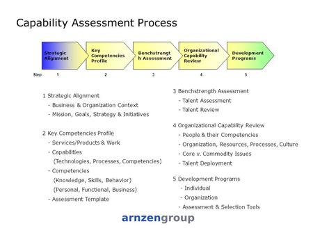 Organizational Communications and Its Importance to Company Growth - organizational assessment template