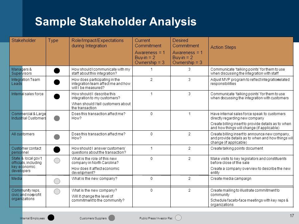 Stakeholder Analysis Template  Stakeholder matrix - key matrices