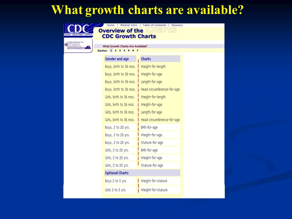 cdc growth charts - Divingthexperience - cdc growth chart template