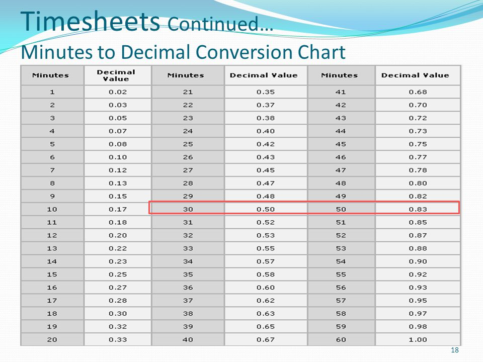 beta blocker comparison chart awesome minute to decimal conversion