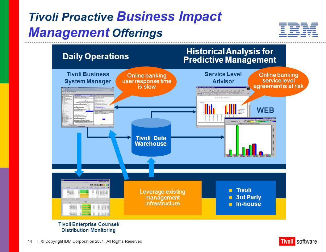 Tivoli Access Manager Architecture Overview Manage Your Technology Master Your Business Customer