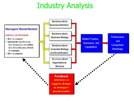 Investment Analysis Lecture 7 Industry Analysis - ppt download