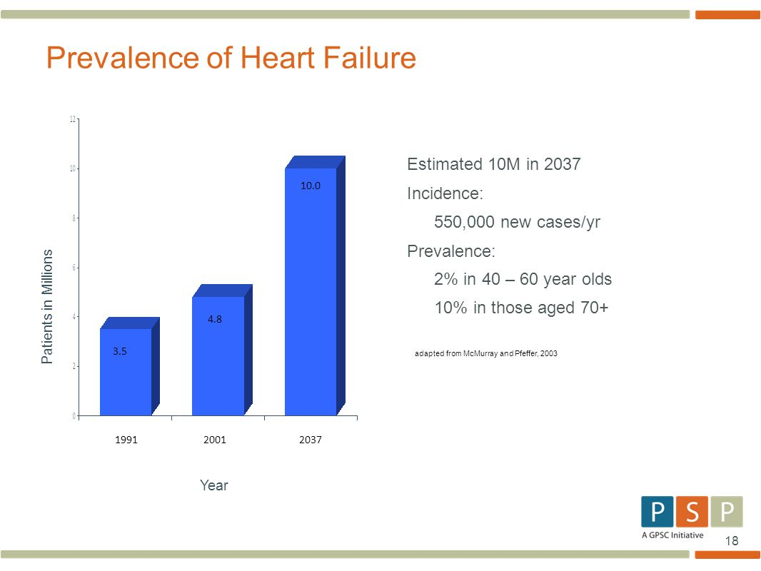 Prevalence Heart Disease Shared System Of Care Copd Hf Prototype Session 3 Ppt