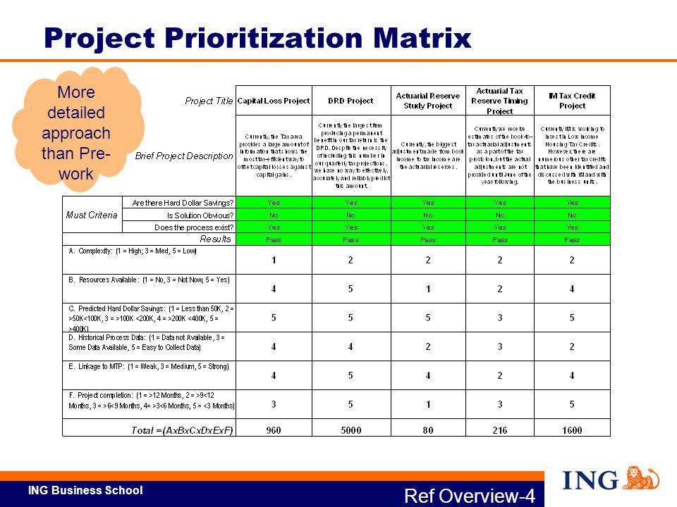 Project Prioritization Template - Eliolera - project prioritization template