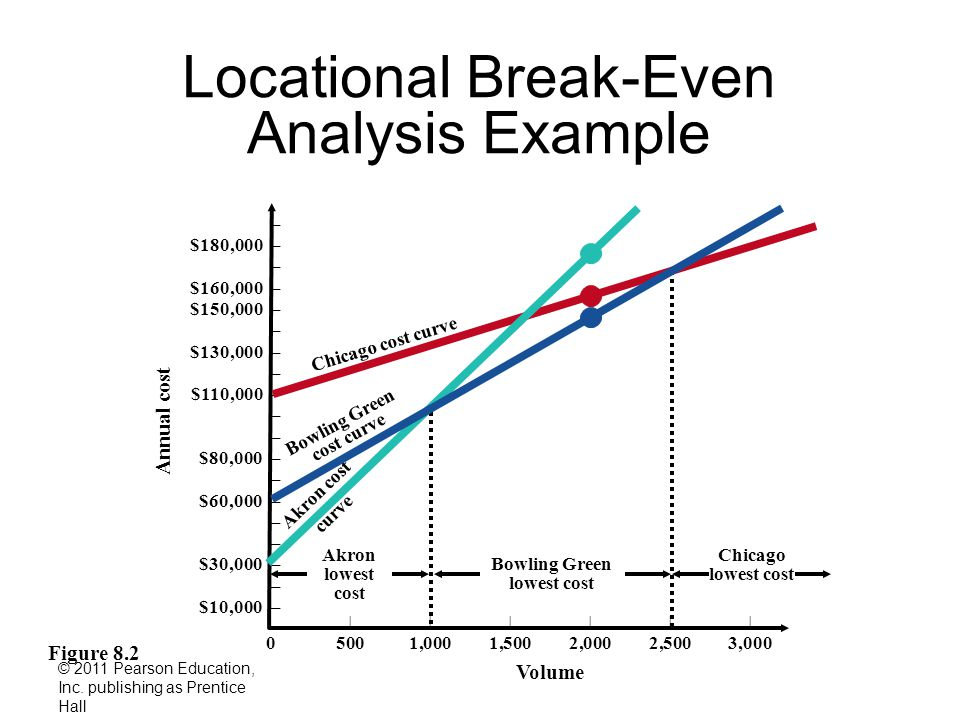 Break even analysis case study Homework Academic Writing Service - Breakeven Analysis