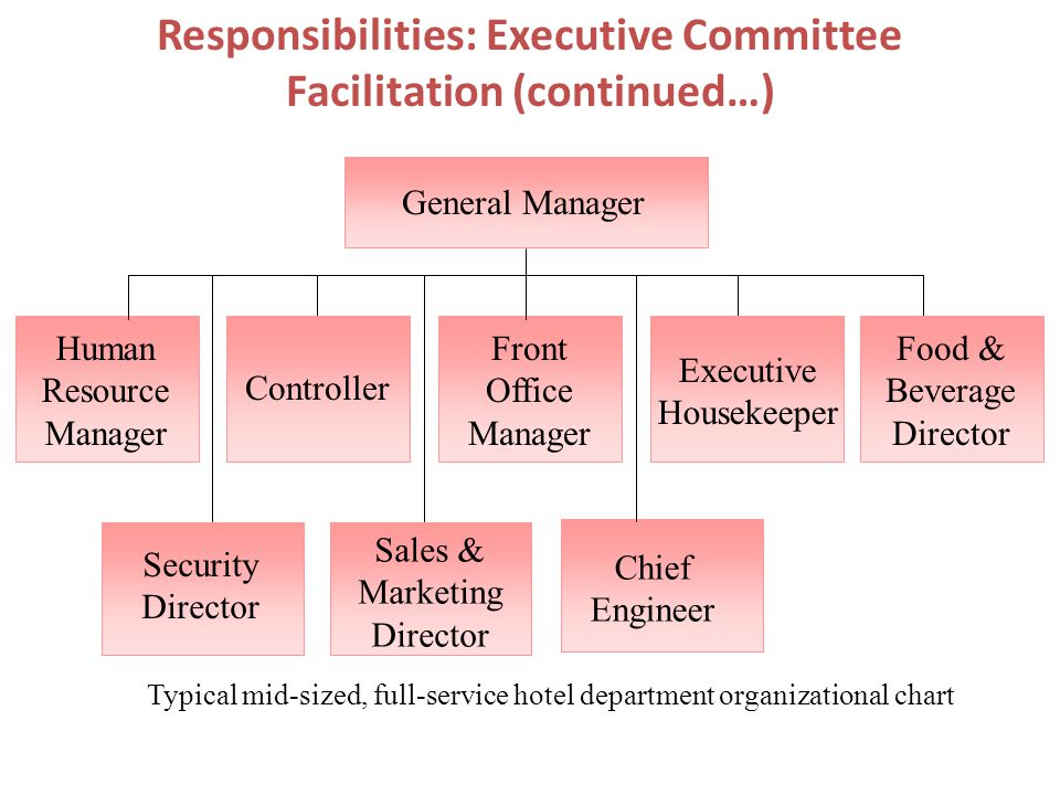 The Hotel General Manager - ppt video online download - responsibilities of a marketing director