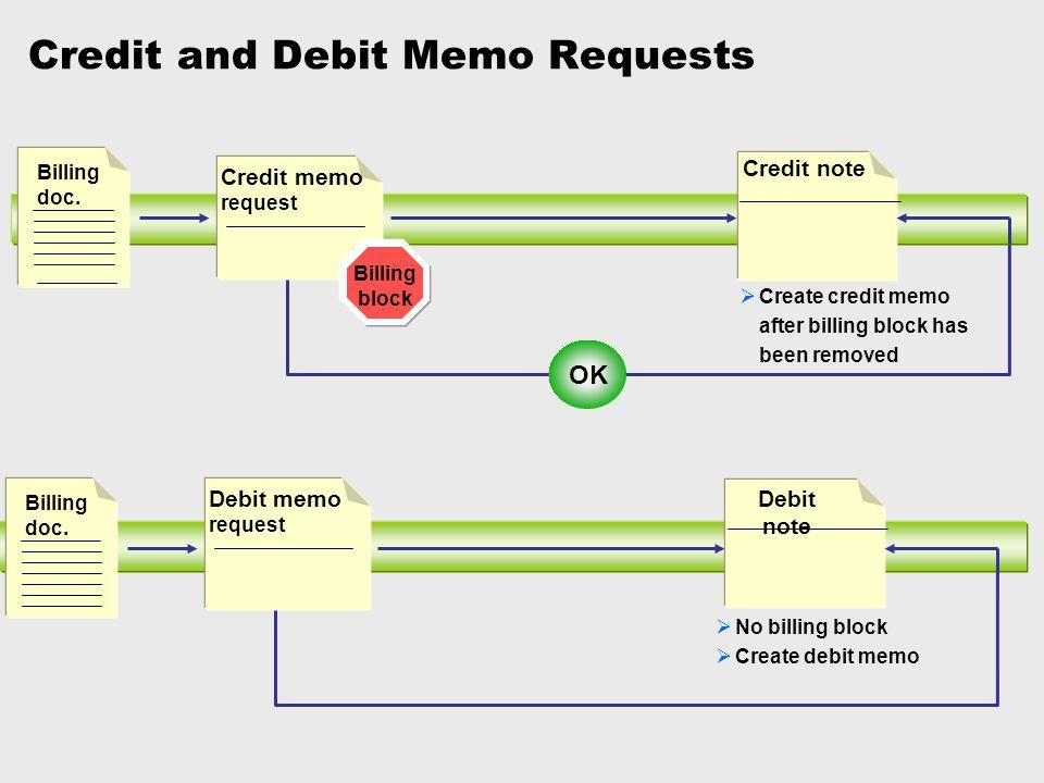 Credit Memo Vs Debit Memo U2014 David Dror   Debit Memo Sample