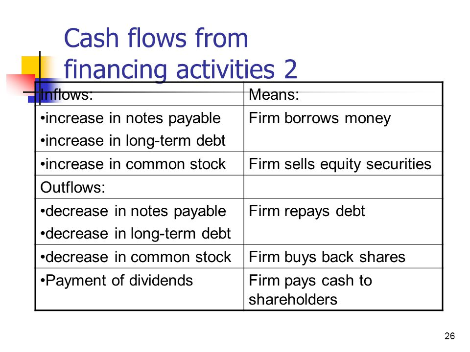 Negative cash flow from financing activities means