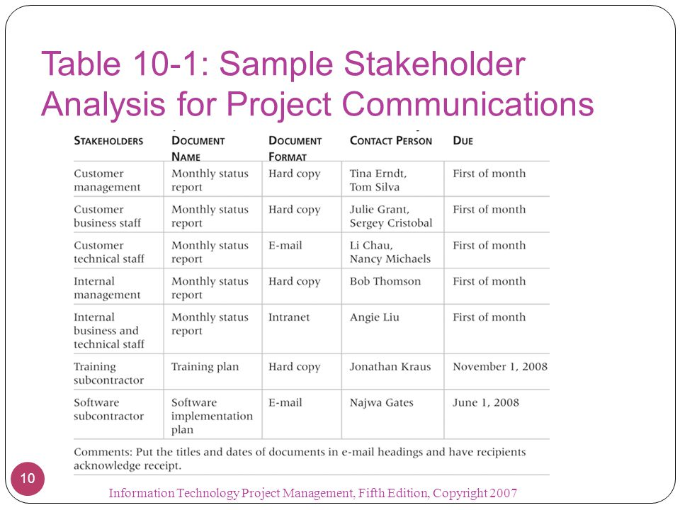 Stakeholder Analysis Example Project Management