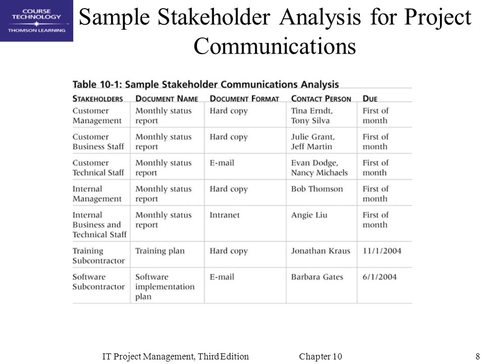 Sample Project Analysis oakandale