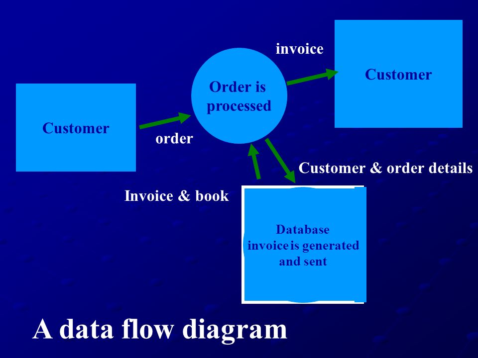 When Invoice Is Generated You Will Be Provided With The Option To - when invoice is generated