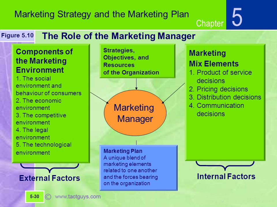 Components Marketing Plan Developing A Marketing Plan Components