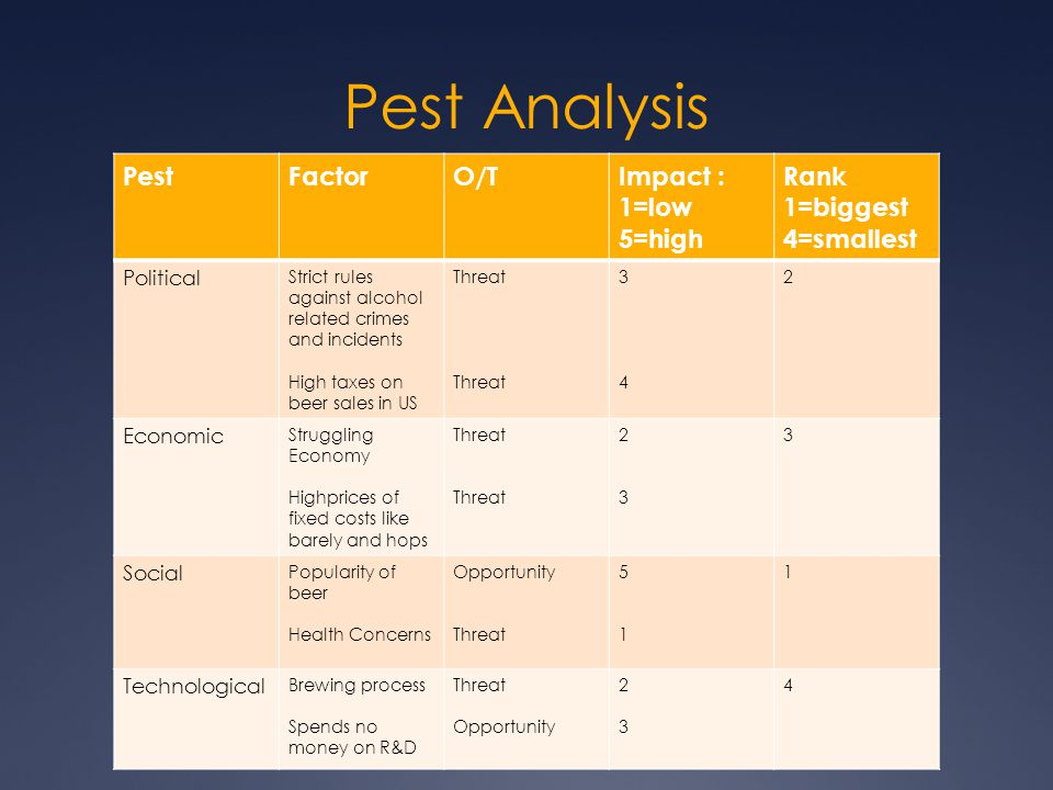 Pest \ Industry Analysis - ppt video online download - pest analysis