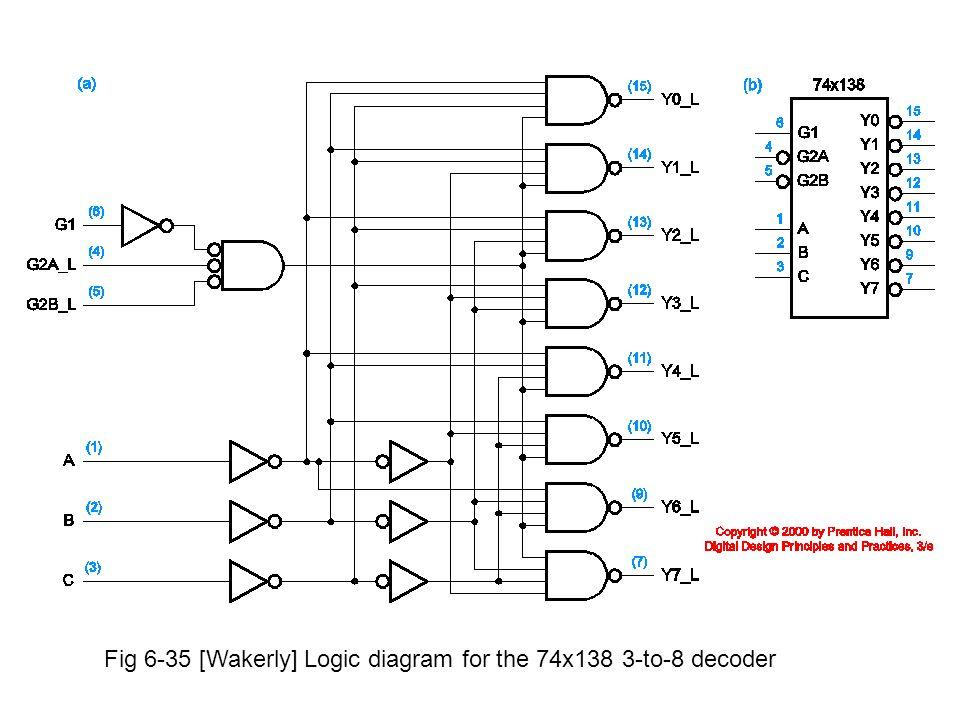 logic diagram of 3 to 8 decoder