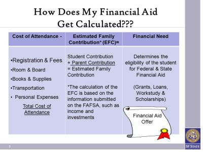 What YOU Need to Know About YOUR FINANCIAL AID at SF State!! - ppt download