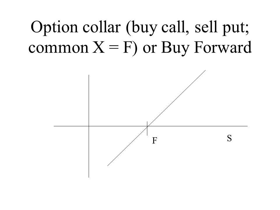 Buy put options online - how to buy options