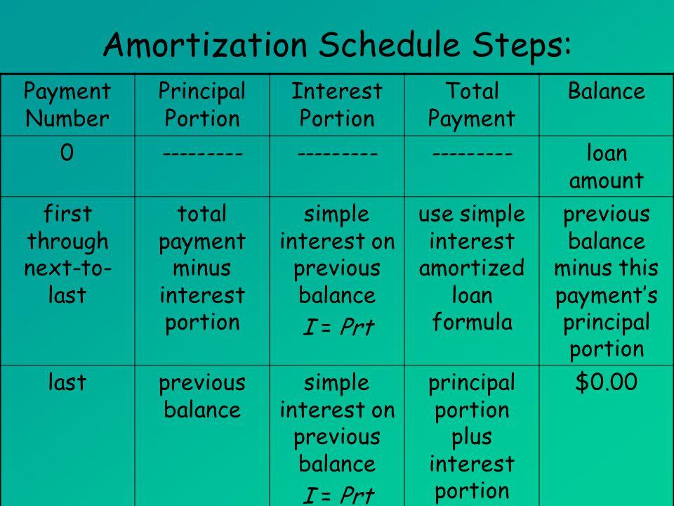 simple interest loan amortization schedule - Baskanidai
